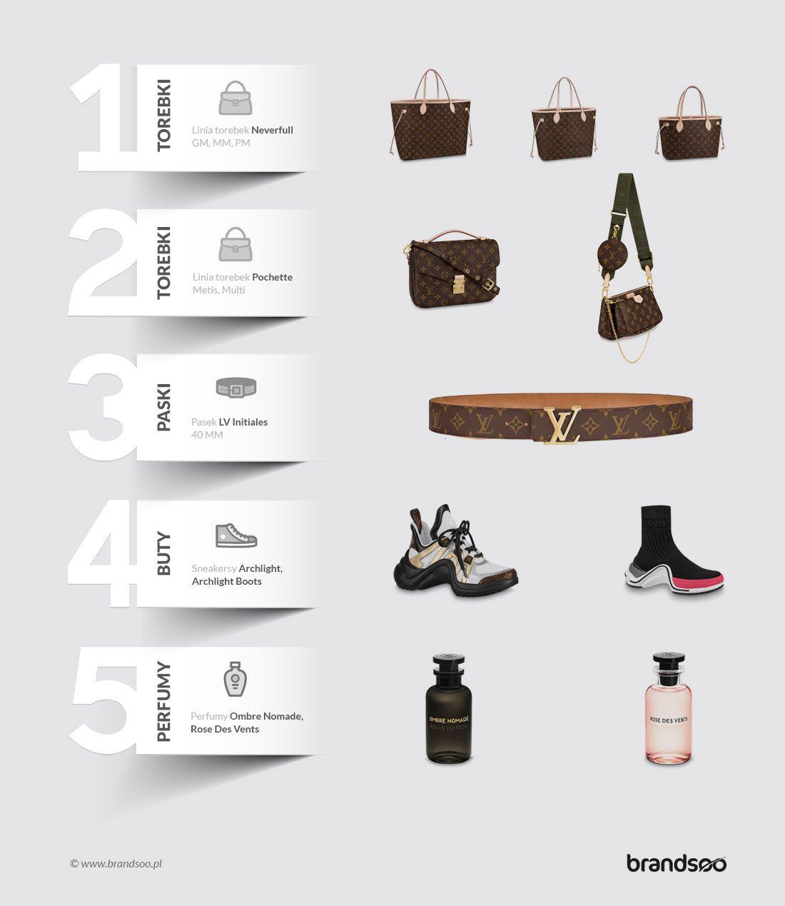 Najpopularniejsze / Najczęściej wyszukiwane produkty Louis Vuitton w Polsce